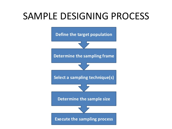 6 Steps Involved in Developing a Sampling Plan