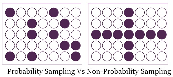 Difference Between Probability and Non-Probability Sampling.