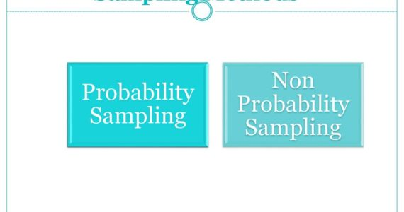 Sampling Methods. Probability Sampling. Non Probability Sampling.